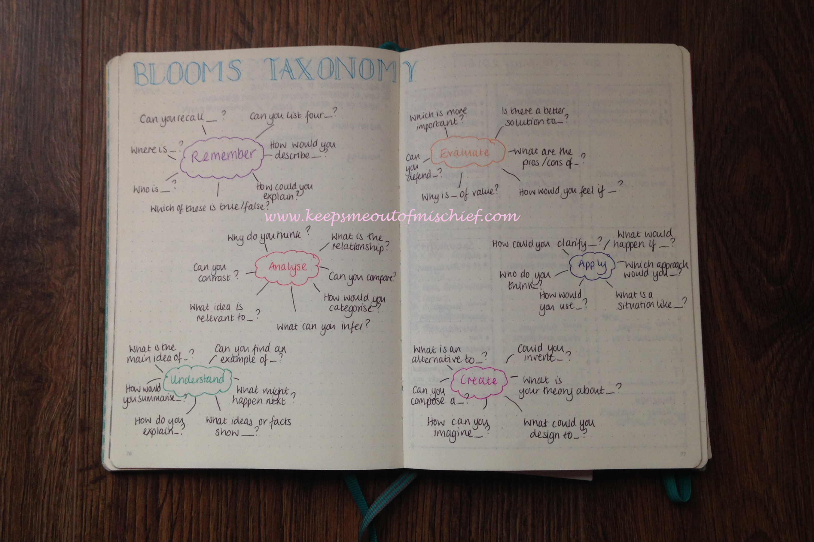blooms taxonomy bullet journal collection keeps me out of mischief. Black Bedroom Furniture Sets. Home Design Ideas